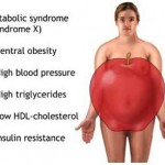 A Closer Look at Weight and the Metabolic Syndrome