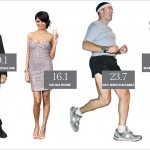 Exploring BMI or Body Mass Index Levels for Correct Weight Loss Evaluation