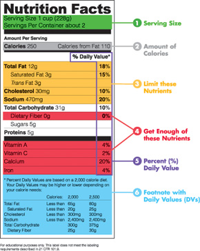 Health and fitness fda to change nutrition facts labels for Nutrition facts table template